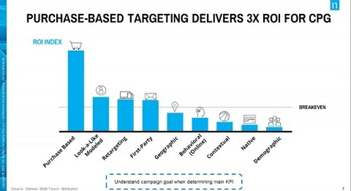 How Audience-Based Targeting Drives Higher ROI