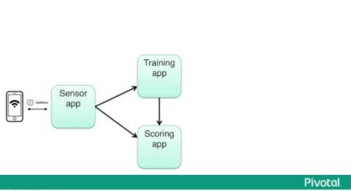 Data Science-Powered Apps for Internet of Things — Chris Rawles