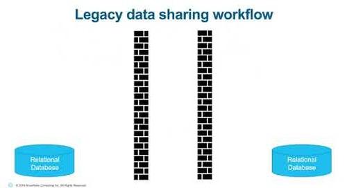 Webinar: Data Sharing for Dummies