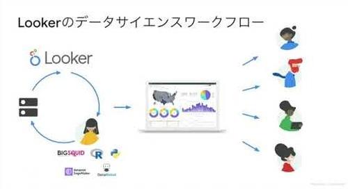 Looker & Google BigQuery 効率的なデータサイエンスワークフロー