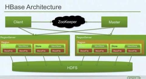 Hadoop - Just the Basics for Big Data Rookies