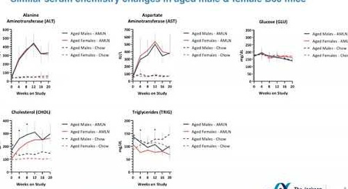 A Diet-Induced Model of Nonalcoholic Steatohepatitis (NASH) in Aged Male and Female C57BL/6J Mice