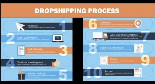 Dropship EDI for Microsoft Dynamics