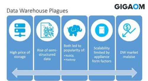 Gigaom Webinar: Why the Data Warehouse is Back (And Why it Never Really Went Away)