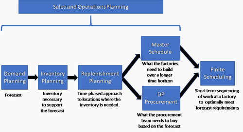 What is Integrated Supply Chain Planning?