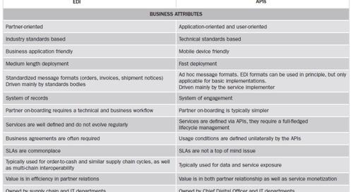API versus EDI: can APIs replace EDI for B2B communications?