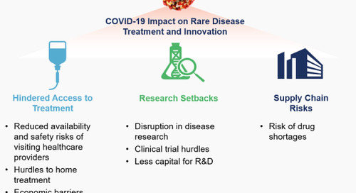 COVID-19 Impact on Rare Disease Patients and Manufacturers