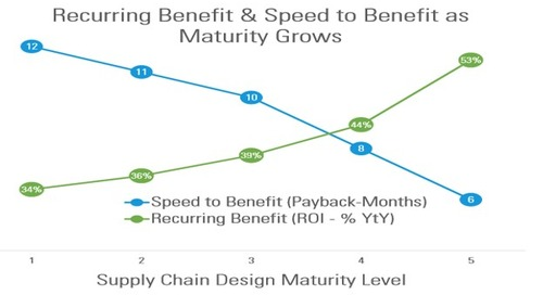 A Maturity Model for Supply Chain Design