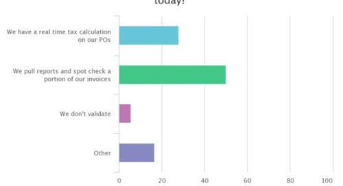 Batch vs. Real-Time Sales Tax Evaluation and Use Tax Accrual Processes