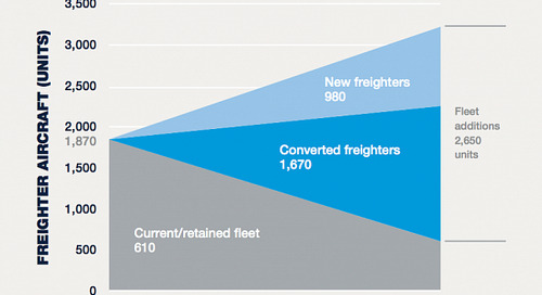 Boeing Counts on Freighters