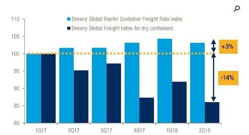 Seaborne Reefer Trade Continues to Expand: Drewry
