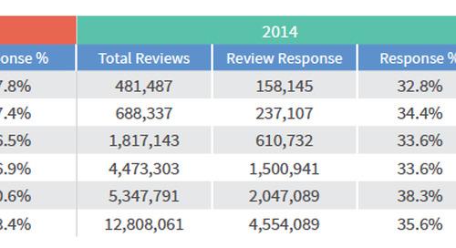 Responding to Reviews: Hotel Reputation Benchmark Report