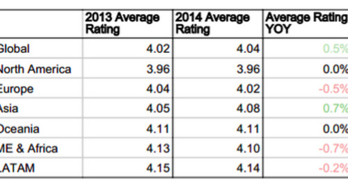 Fewer Review Responses Linked to Lower Average Ratings