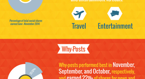 5 Data-Driven Insights: When + What Hotels Should Publish on Social Media