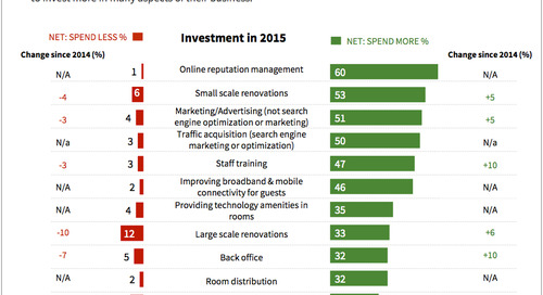 TripBarometer 2015: Online Reputation is the Top Priority for Hoteliers