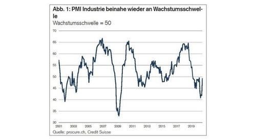 PMI Juli 2020: Auch der Industrie-PMI hat den Einbruch wettgemacht