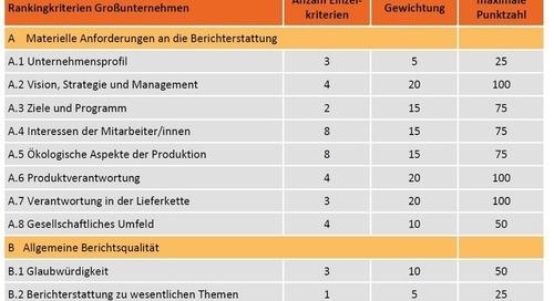 Ranking: Qualität des CSR-Reporting in Deutschland