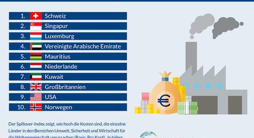 Schweiz belastet andere Länder am stärksten