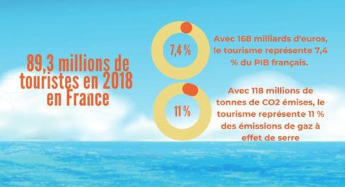[Infographie] Le tourisme génère 11 % des émissions de gaz à effet de serre de la France