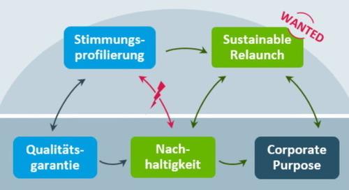 Studie zu FMCG: Nachhaltigkeit braucht echten Marken-Relaunch