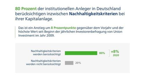 Union Investment Nachhaltigkeitsstudie: Deutsche Großanleger sind nachhaltiger geworden