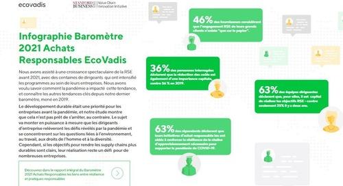 FR SP Barometer 2021 Infographics