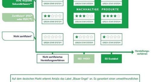 Bei Antalis steht alles in Zeichen von CSR & Green Printing