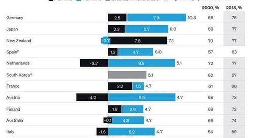 Aktuelle ESG-Länder-Rankings: Kein Aufschwung ohne nachhaltiges Wachstum für alle