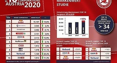 EBI-Studie: So wertvoll und nachhaltig sind Österreichs Markenunternehmen