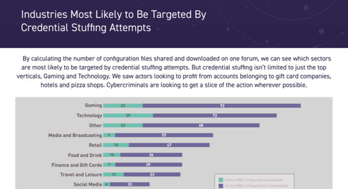 Industries Most Likely to be Targeted by Credential Stuffing Attempts