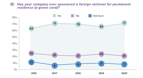 Four Green Card Sponsorship Trends in 2020