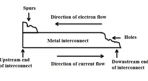 Addressing Electromigration and IR  Drop Within VLSI Interconnect Downscaling