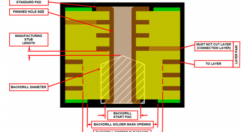 Backdrilling in PCB Manufacturing