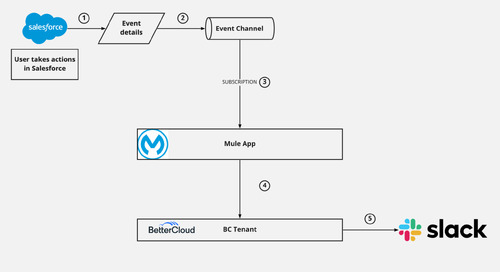 How BetterCloud Uses Custom Triggers with Salesforce Real-Time Event Monitoring