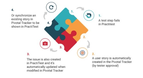 How to Integrate Testing into an Agile Workflow with the PractiTest and Pivotal Tracker Integration