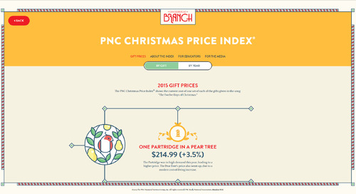 Christmas in numbers: 10 of the best uses of Data Visualisation