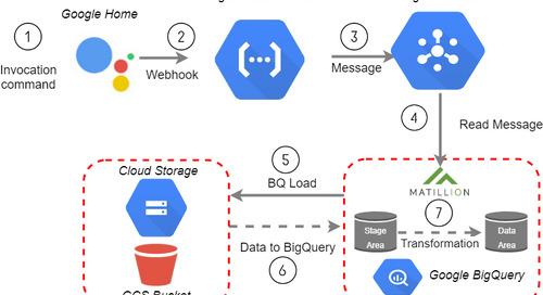 How to Trigger a Matillion ETL for BigQuery Job from your Google Home device