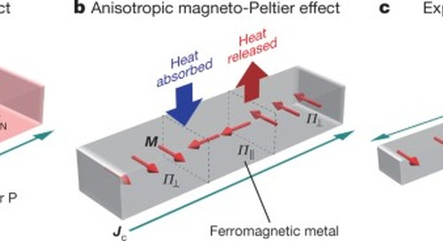 Observation of anisotropic magneto-Peltier effect in nickel