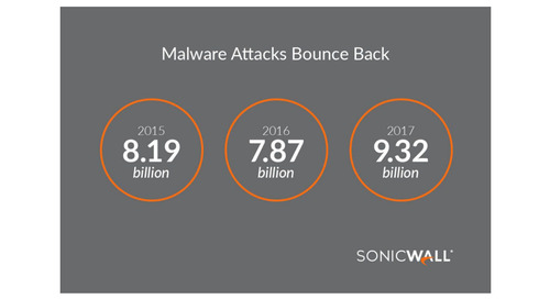 SonicWall Cyber Threat Report Illustrates Intense Cyber Arms Race; Cyber Attacks Becoming No. 1 Business Risk