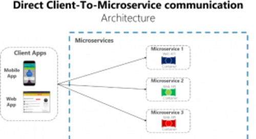 Azure API Management and microservices: 2 peas in a pod (container?)