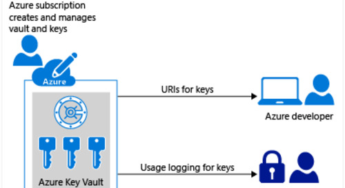 Azure Key Vault – your key to securing your cloud apps