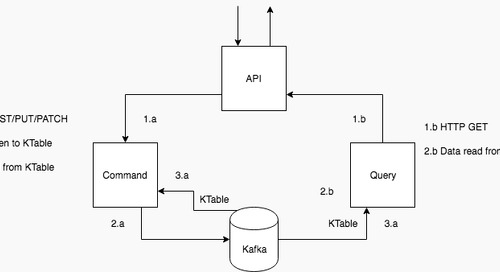 Event Sourcing with Kafka, RabbitMQ and JPA