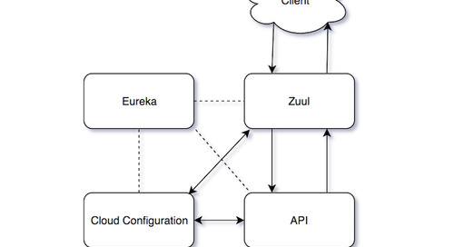 Eureka, Zuul, and Cloud Configuration - Local Development