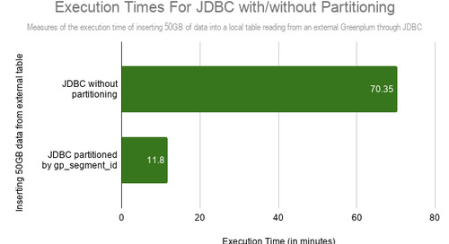 Greenplum: Speeding up JDBC Reads in PXF Using Partitioning