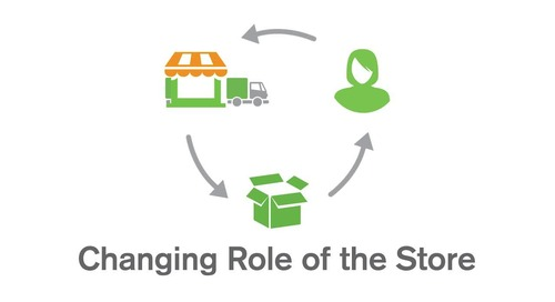 Qlik - Retail Overview