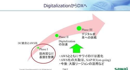 CUS-56_AWS_Summit_Online_2020_Sawai-AWS