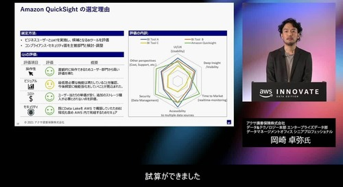 The mechanism AXA uses to strongly promote data utilization JP