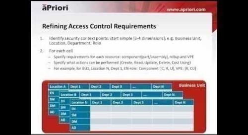 Implementing Access Control in aPriori 2015 R1