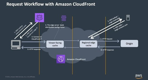 Tingkatkan Kecepatan Situs dengan Amazon CloudFront