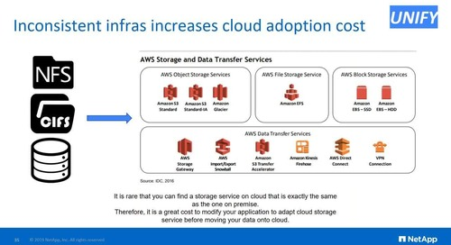 Cost Effective Lift-and-Shift Enterprise Applications to AWS with NetApp